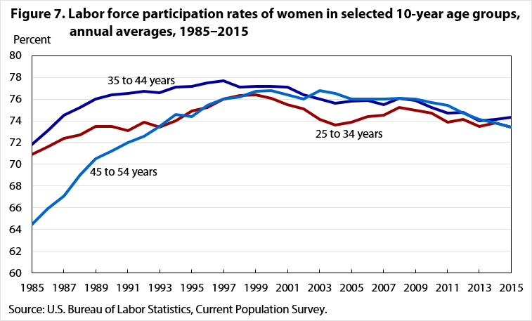 Figure 7. Labor force participation rates of women in selected 10-year age groups, annual averages, 1985‒2015