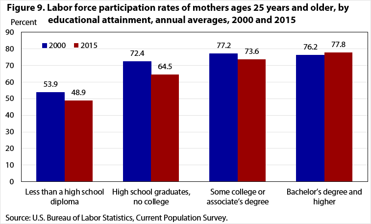Figure 9. Labor force participation rates of mothers ages 25 years and older, by educational attainment, annual averages, 2000 and 2015