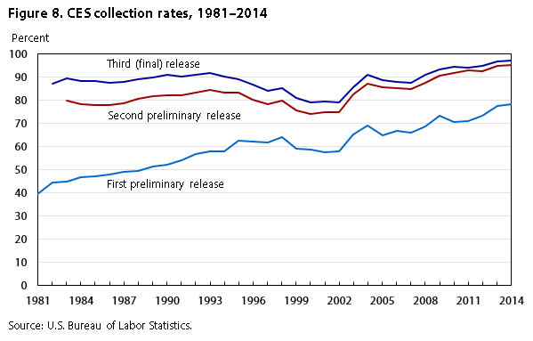 CES collection rates over time