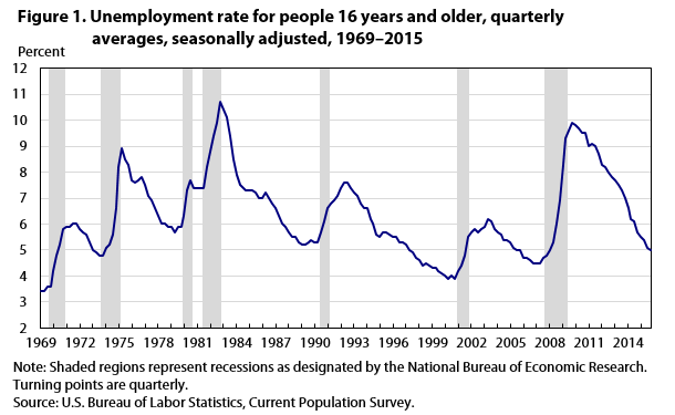 Unemployment rate nears prerecession level by end of 2015 monthly