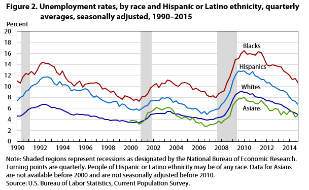 Unemployment Rate Nears Prerecession Level By End Of 2015