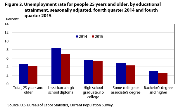 Unemployment rate nears prerecession level by end of 2015 for U s bureau of labor statistics