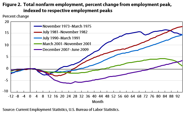 Current Employment Statistics survey 100 years of employment, hours, and earnings