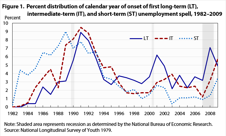 Figure 1.  Percent distribution of calendar year of onset of first long-term (LT), intermediate-term (IT), and short-term (ST) unemployment spell, 1982–2009