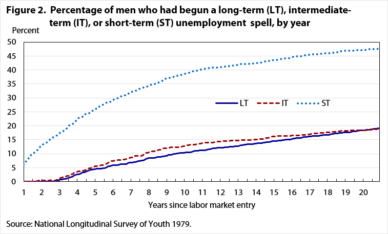 Figure 2.  Percentage of men who had begun a long-term (LT), intermediate-term (IT), or short-term (ST) unemployment  spell, by number of years