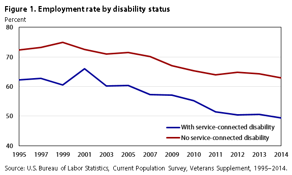 Veteran Policymaker Says 80 Percent Of >> The Labor Supply Of Veterans With Disabilities 1995 2014 Monthly