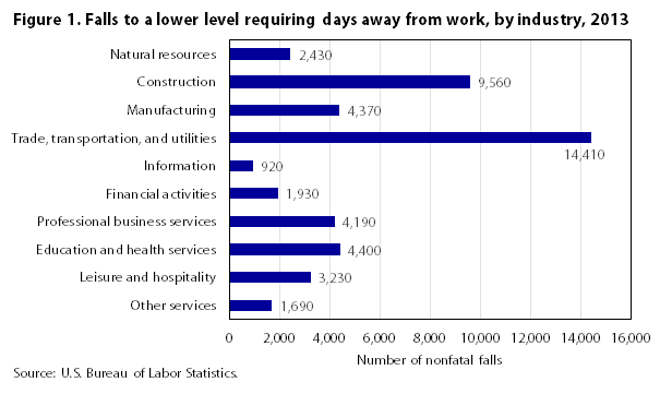 Figure 1 Falls to a lower level requiring days away from work by industry 2013