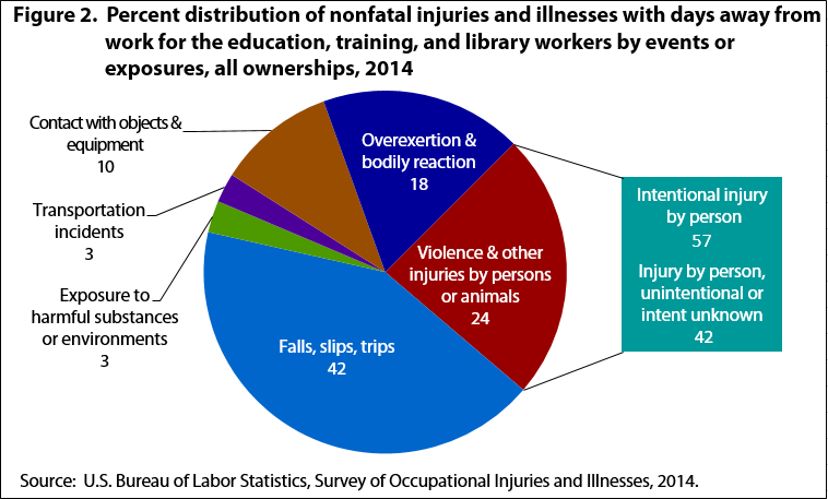 Figure 2. Percent distribution of nonfatal injuries and illnesses with days away from work for the education, training, and library workers by events or exposures, all ownerships, 2014
