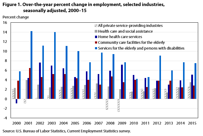 Figure 1. Percent change in employment, selected industries