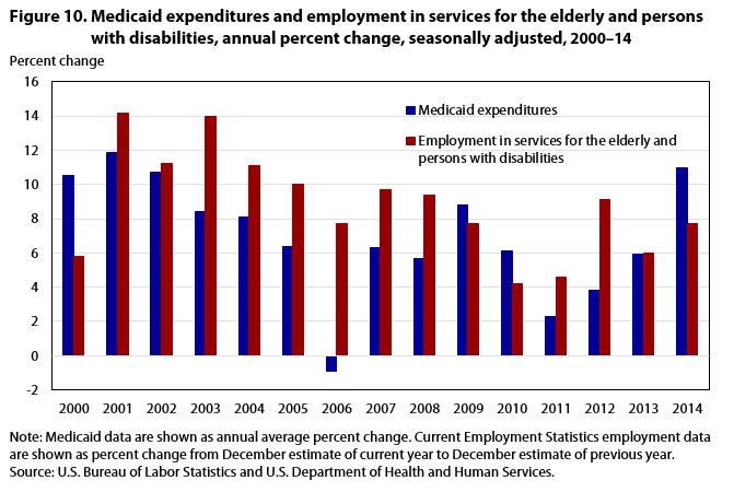 Figure 10. Medicaid expenditures and employment in services for the elderly