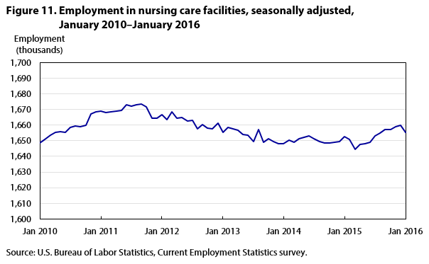 Figure 11. Employment in nursing care facilities