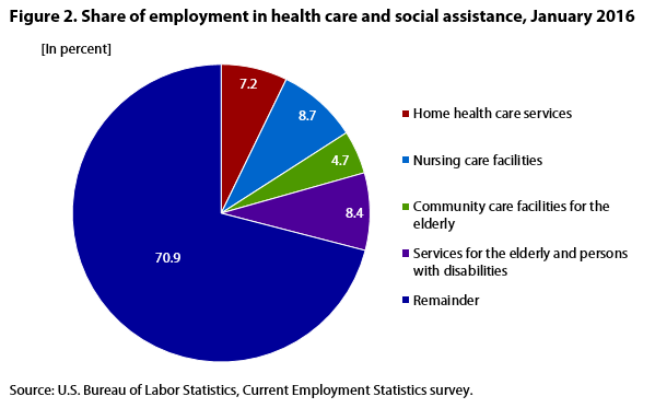 Figure 2. Share of employment in health care and social assistance