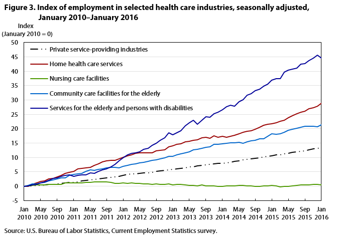 Figure 3. Index of employment in selected healthcare industries