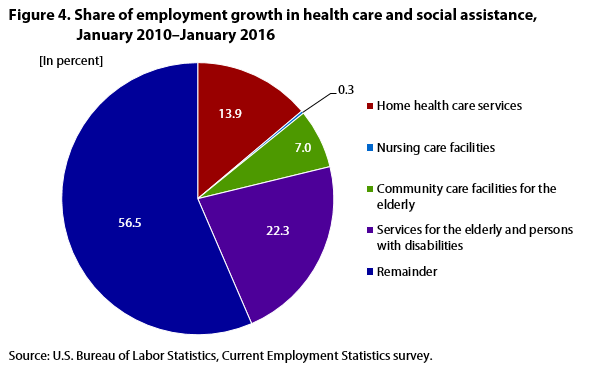 Figure 4. Share of employment growth in health care and social assistance