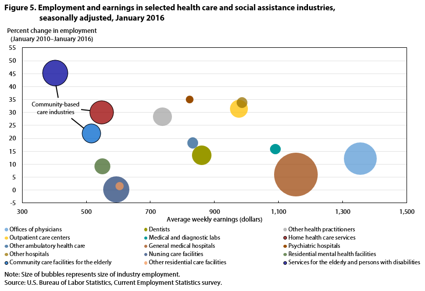 Employment and earnings in selected health care and social assistance industries