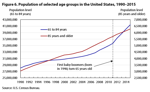 Figure 6. Population of selected age groups, 1990-2015