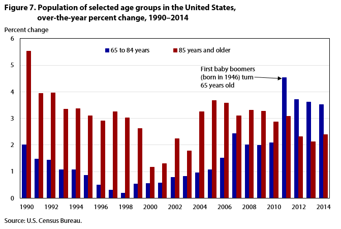 Figure 7. Population of selected age groups, annual percent change, 1990-2015