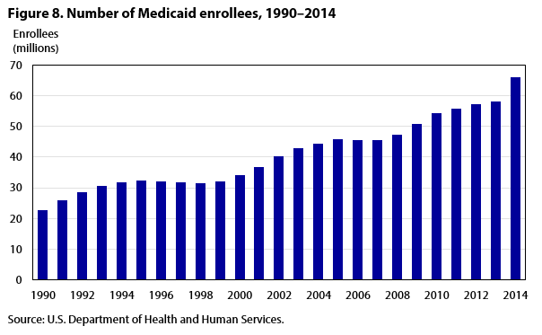 Figure 8. Number of Medicaid enrollees
