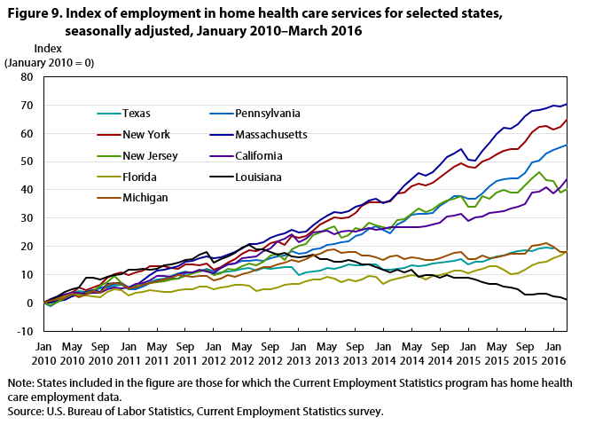 Figure 9. Index of employment in home health care services for selected states