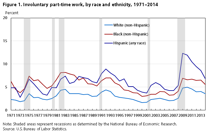Figure 1. Involuntary part-time work, by race and ethnicity, 1971-2014