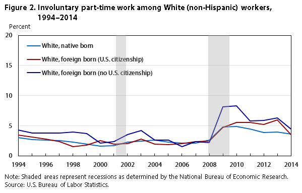 Figure 2. Involuntary part-time work among White (non-Hispanic) workers, 1971-2014