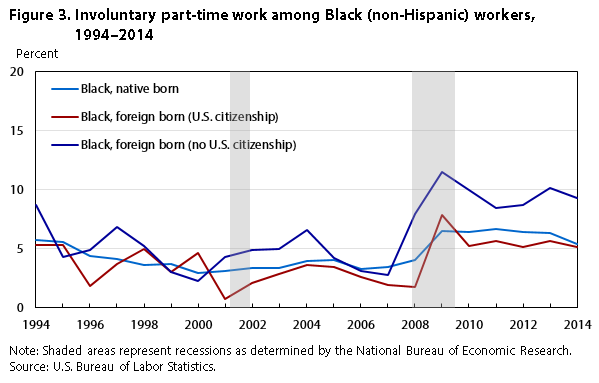 Figure 3. Involuntary part-time work among Black (non-Hispanic) workers, 1971-2014