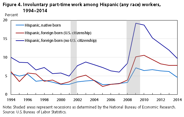 Figure 4. Involuntary part-time work among Hispanic (any race) workers, 1971-2014