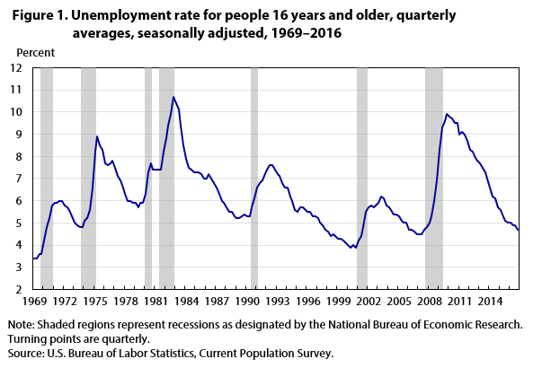 Figure 1. Unemployment rate for people 16 years and older, quarterly averages, seasonally adjusted, 1969–2016
