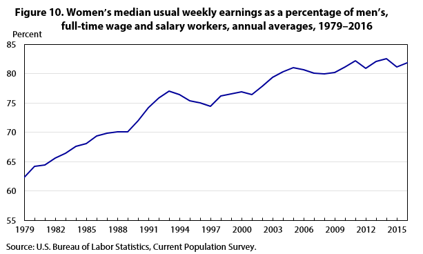 Figure 10. Women's median usual weekly earnings as a percentage of men's, full-time wage and salary workers, annual averages, 1979–2016