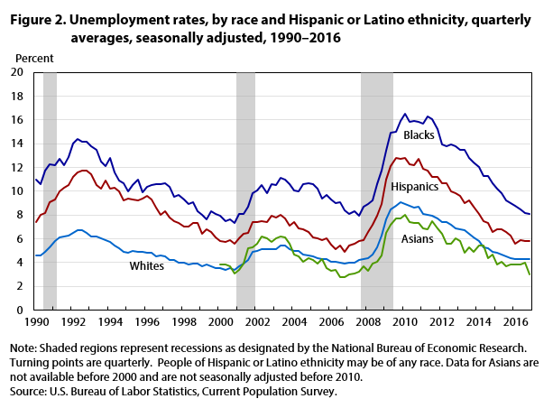 Figure 2. Unemployment rates, by race and Hispanic or Latino ethnicity, quarterly averages, seasonally adjusted, 1990–2016