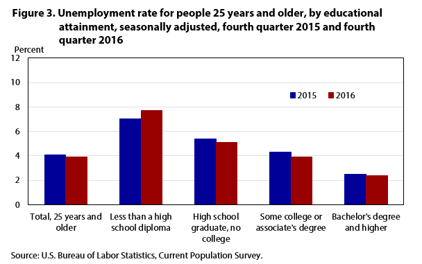 Figure 3. Unemployment rate for people 25 years and older, by educational attainment, seasonally adjusted, fourth quarter 2015 and fourth quarter 2016