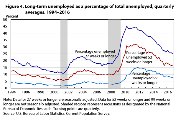 Figure 4. Long-term unemployed as a percentage of total unemployed, quarterly averages, 1994–2016