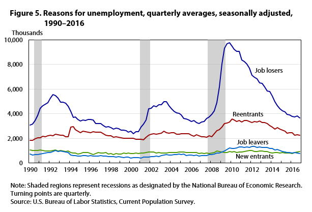 Figure 5. Reasons for unemployment, quarterly averages, seasonally adjusted, 1990–2016