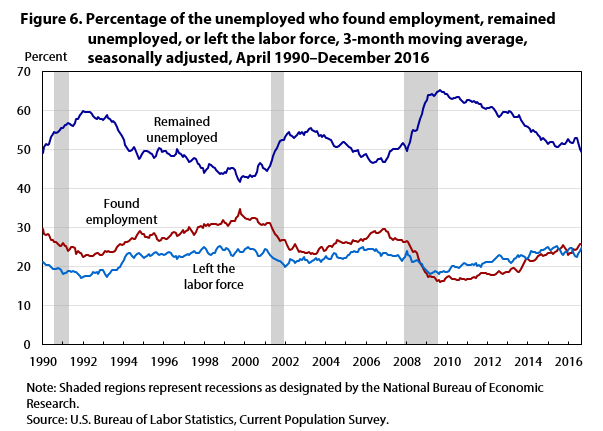 Figure 6. Percentage of the unemployed who found employment, remained unemployed, or left the labor force, 3-month moving average, seasonally adjusted, April 1990–December 2016