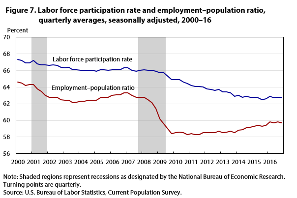 Figure 7. Labor force participation rate and employment-population ratio, quarterly averages, seasonally adjusted, 2000—16