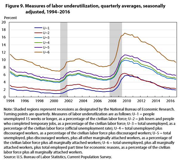 Figure 9. Measures of labor underutilization, quarterly averages, seasonally adjusted, 1994–2016