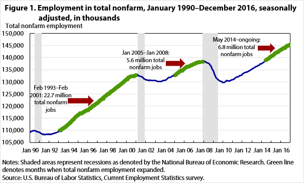 Figure 1. Employment in total nonfarm, January 1990–December 2016, seasonally adjusted, in thousands