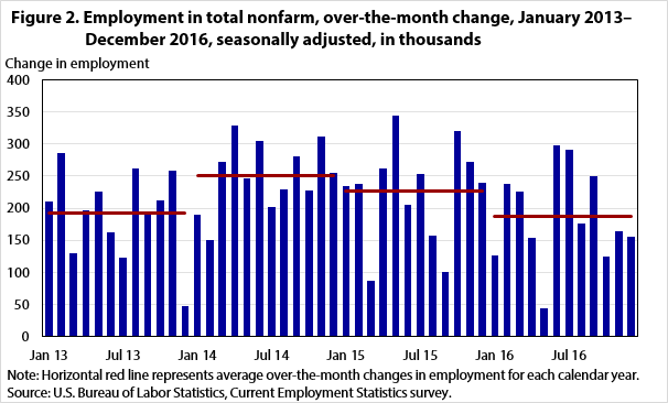 Figure 2. Employment in total nonfarm, over-the-month change, January 2013–December 2016, seasonally adjusted, in thousands