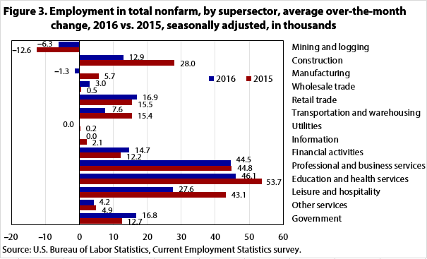 Figure 3. Employment in total nonfarm, by supersector, average over-the-month change, 2016 vs. 2015, seasonally adjusted, in thousands