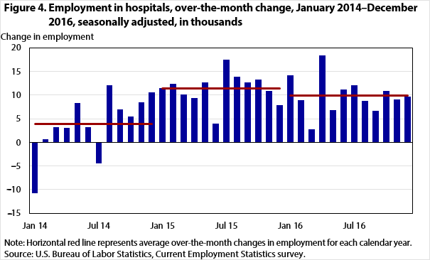Figure 4. Employment in hospitals, over-the-month change, January 2014–December 2016, seasonally adjusted, in thousands