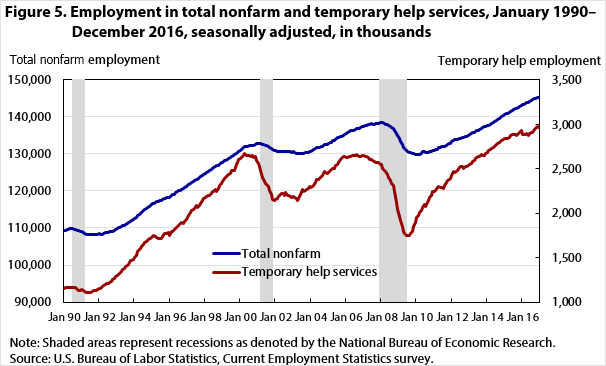 Figure 5. Employment in total nonfarm and temporary help services, January 1990–December 2016, seasonally adjusted, in thousands