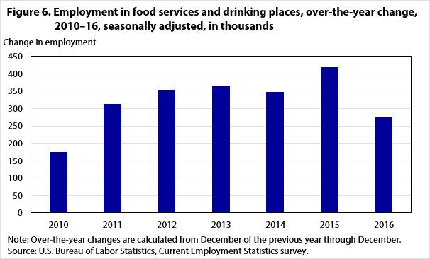 Figure 6. Employment in food services and drinking places, over-the-year change, 2010–16, seasonally adjusted, in thousands