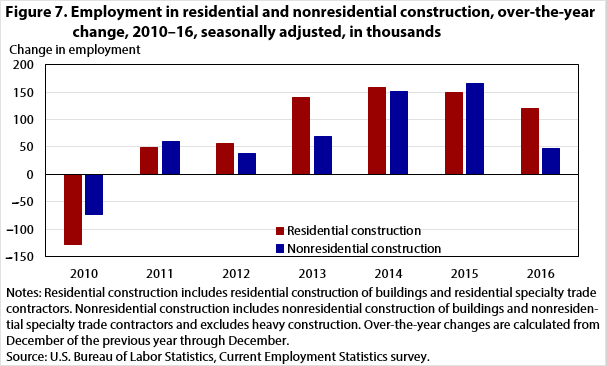 Figure 7. Employment in residential and nonresidential construction, over-the-year change, 2010–16, seasonally adjusted, in thousands