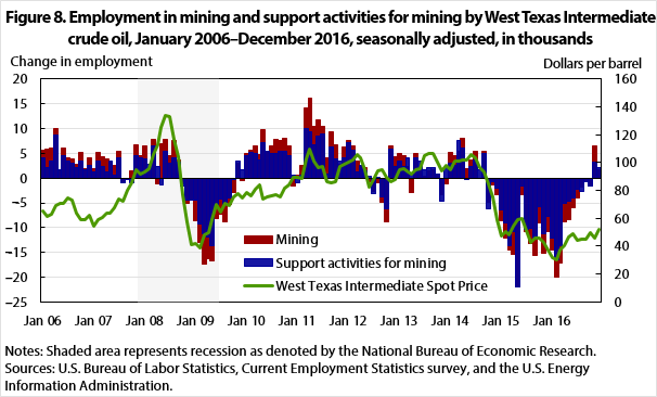 Figure 8. Employment in mining and support activities for mining by West Texas Intermediate crude oil, January 2006–December 2016, seasonally adjusted, in thousands