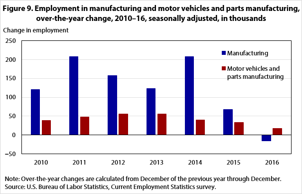 Figure 9. Employment in manufacturing and motor vehicles and parts manufacturing, over-the-year change, 2010–16, seasonally adjusted, in thousands