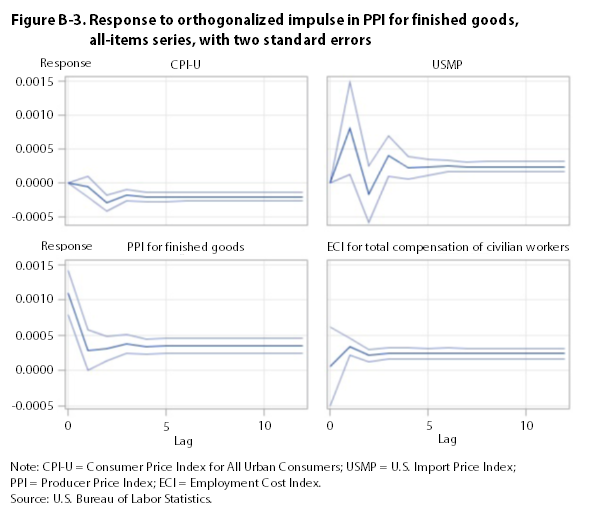 Figure B-3. Response to impulse in PPI for finished goods, all-items series