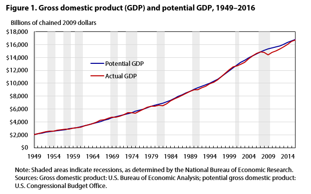 Figure 1. Gross domestic product (GDP) and potential GDP, 1949–2016