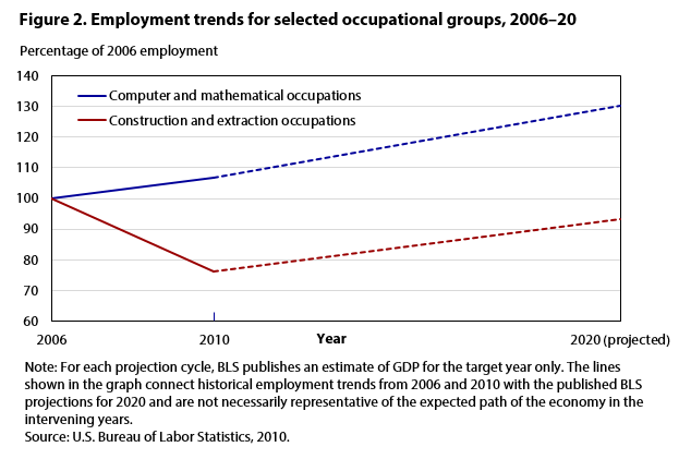 Figure 2. Employment trends for selected occupational groups, 2006–20