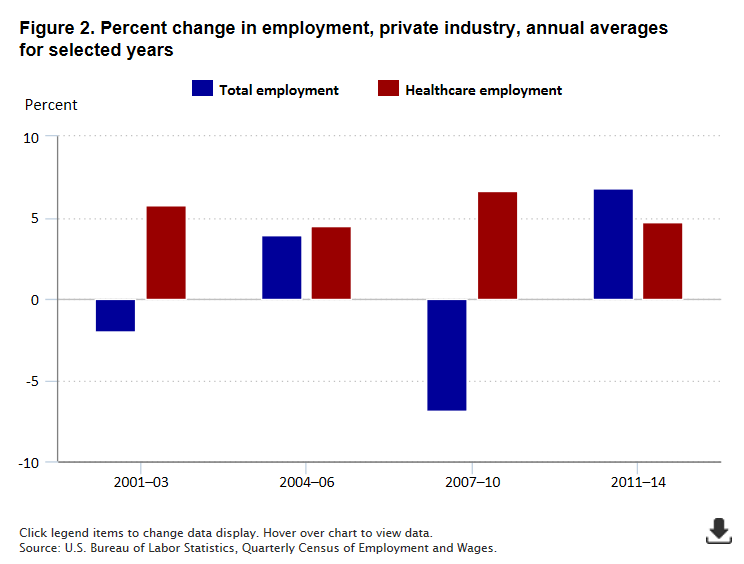 In Contrast To The Uneven National Job Picture Job Growth In The Healthcare Industries Was Steady Averaging More Than 270000 New Jobs Each Year Over The