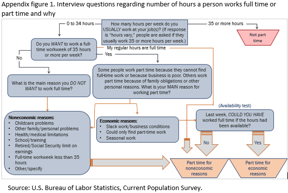 Appendix figure 1. Interview questions regarding number of hours a person works full time or part time and why